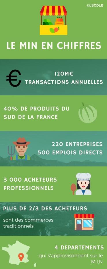 Infographie MIN Montpellier